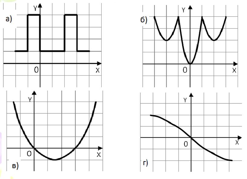 Конспект урока по математике четные и нечетные